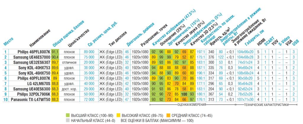 таблица сравнения выбора телевизоров