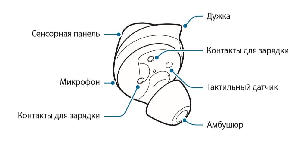 Настройки Samsung Galaxy Buds — инструкция на русском языке